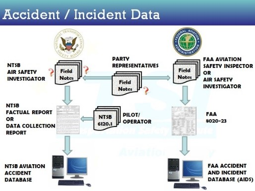 Accident / Incident Data