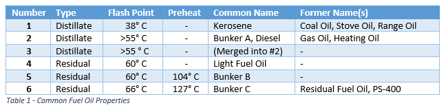 Common Fuel Oil Properties Table