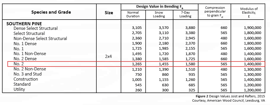 Figure 2 - Design Values of Joist and Rafters 2015