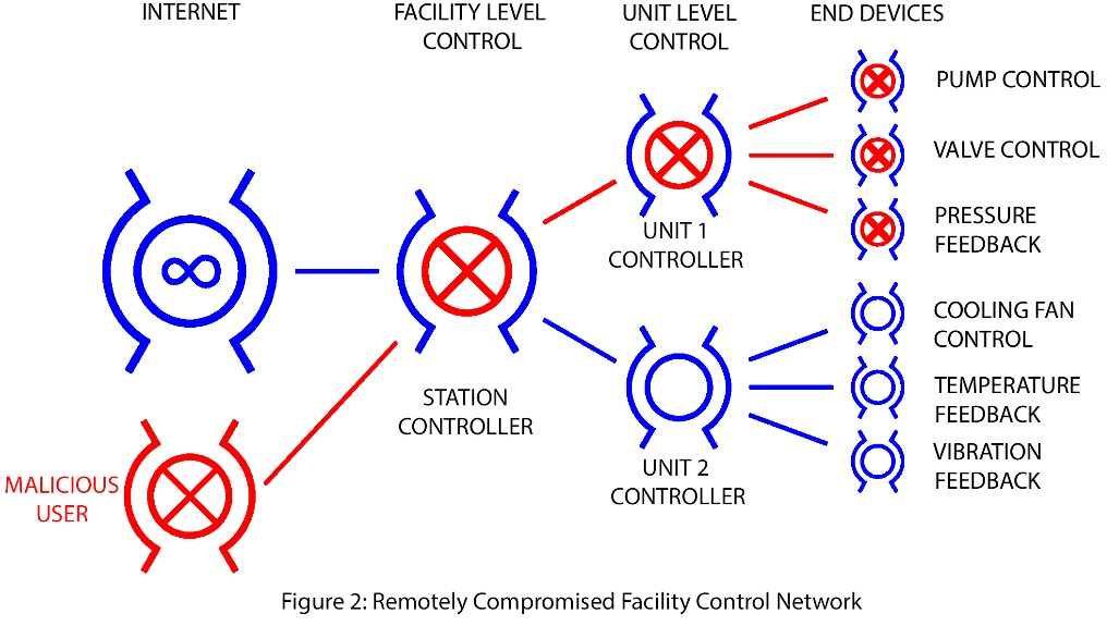 Figure 2: Remotely Compromised Facility Control Network