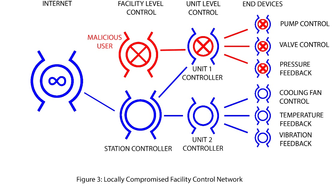 Figure 3: Locally Compromised Facility Control Network