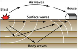 Example of Blast-type waves.  https://explosives.org/vibration-basics/types-of-waves/