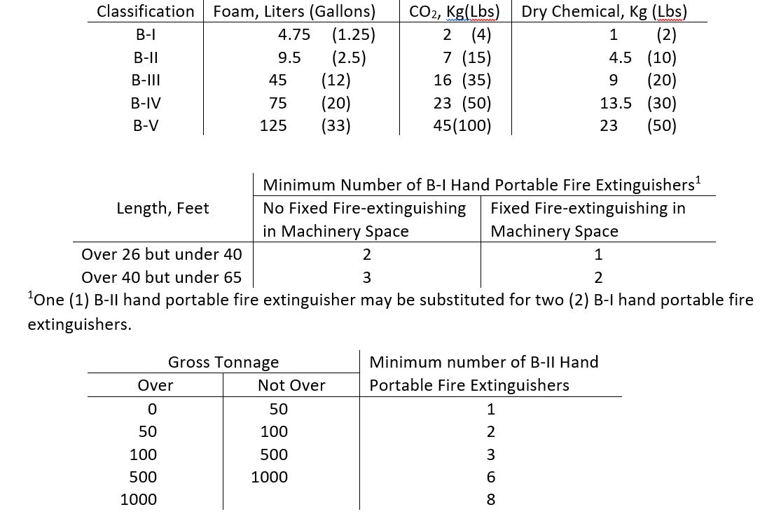 Subchapter M Fire Protection Table for Towing Vessels